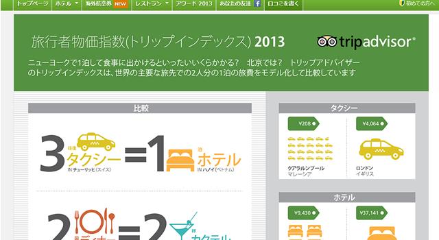 世界で最も出費が安い都市・高い都市ランキング「旅行者物価指数2013」