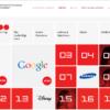 ブランド価値の世界ランキング2013