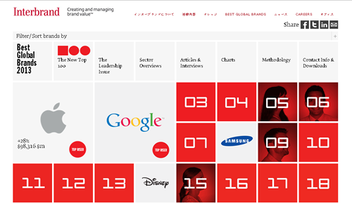 2013年世界で最もブランド価値が高い企業は? ブランド価値の世界ランキング2013
