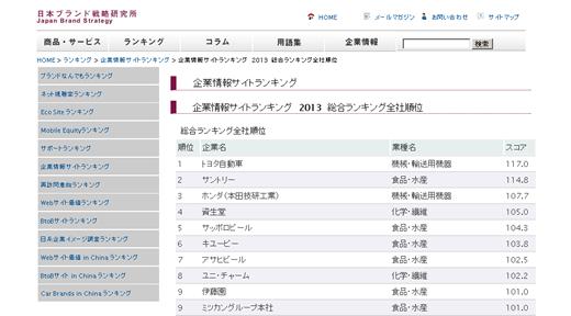 企業情報サイトランキング 2013 総合 by 日本ブランド戦略研究所
