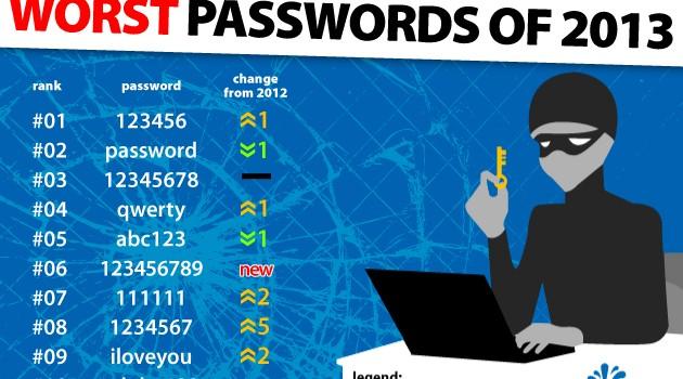 危ない脆弱パスワードは? 「最悪なパスワード2013年」