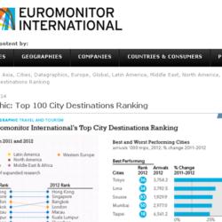都市別外国人観光客ランキング トップ100
