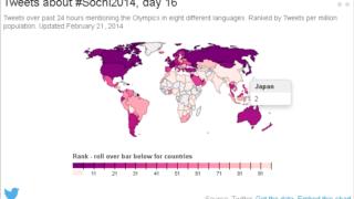 「#Sochi2014」へのツイート数ランキング