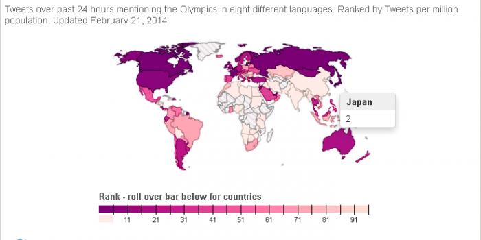 ソチ五輪で一番熱くツイッター声援を送った国は?「#Sochi2014」へのツイート数ランキング