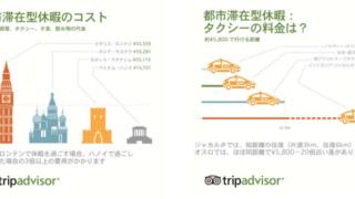 旅行者物価指数(トリップインデックス)2014
