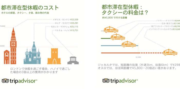 世界の旅行者に人気都市の中で一番、旅行者物価が安い都市は? 「旅行者物価指数(トリップインデックス)2014」