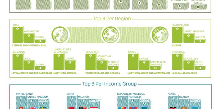 2014年、世界で最も技術革新指数が高い国・地域は? グローバル技術革新指数