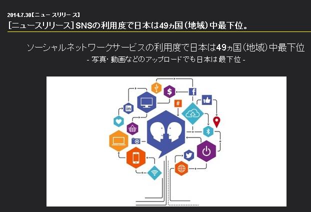 ソーシャルネットワークサービスの利用度調査「コネクテッド・ライフ」(Connected Life)