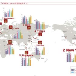 世界の都市総合力ランキング2014年版