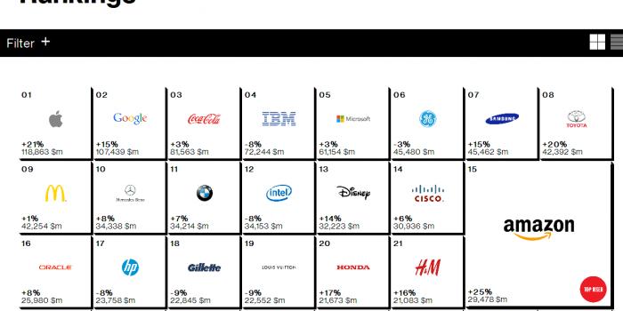 2014年世界で最もブランド価値が高い企業は? ブランド価値の世界ランキング2014