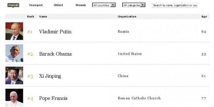 世界で最も影響力のある人物ランキング2014  by フォーブス誌(Forbes)