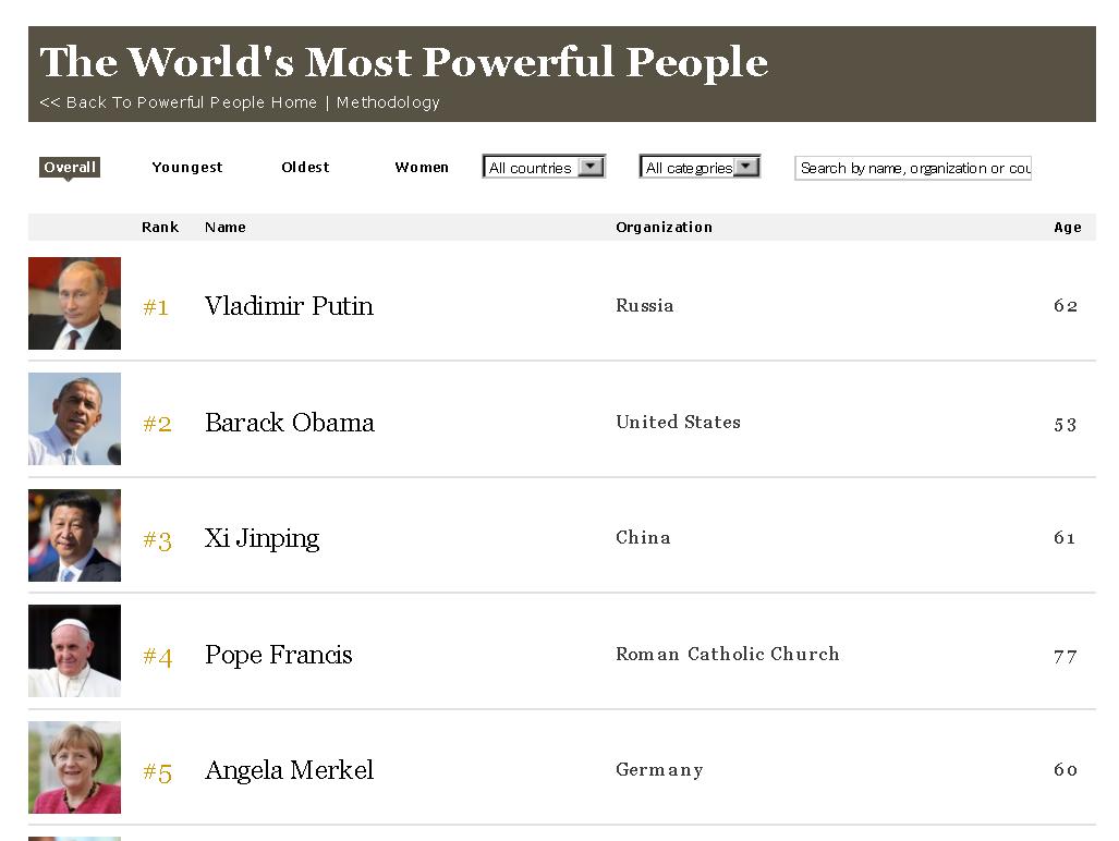 世界で最も影響力のある人物ランキング2014