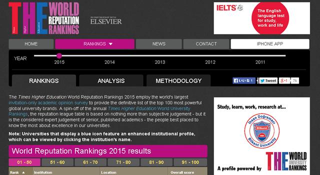 世界大学評判ランキング2015(Times Higher Education World Reputation Rankings 2015)