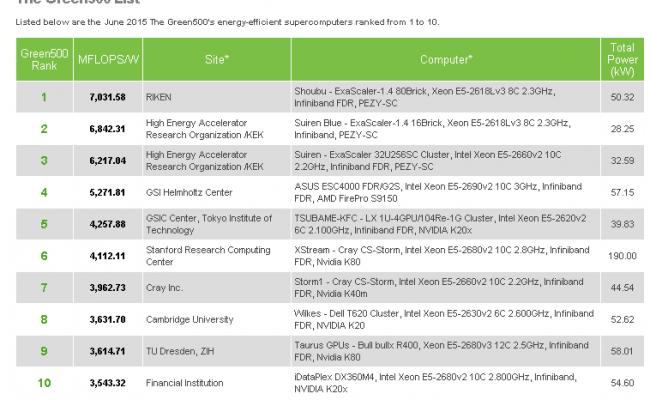 世界で一番省エネのスパコンは? スーパーコンピュータの省電力性能ランキング「Green500」2015年上半期