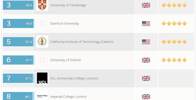 代表的な大学ランキングの指標であるQS世界大学ランキング2015/16 by クアクアレリ・シモンズ社